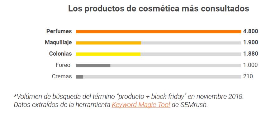 productos de cosmética más consultados en blackfriday