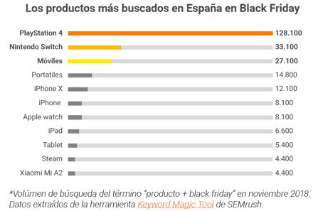 productos de electrónica más buscados en Black Friday