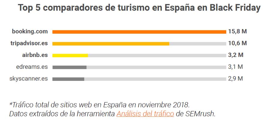 Top 5 compradores de turismo en España en Black Friday