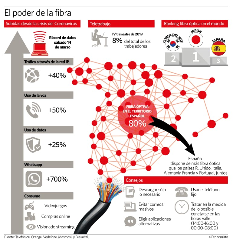 datos El consumo de Internet en la crisis del coronavirus.